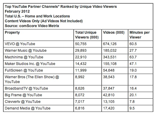 screenshot 2012 03 16 à 17.27.58 ComScore: Americans viewed 7.5b video ads in February, with Hulu the top ad destination