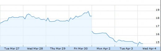 2012 04 04 09h45 32 520x166 Groupons stock hits all time lows
