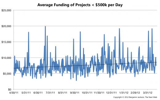 Average Funding per Day