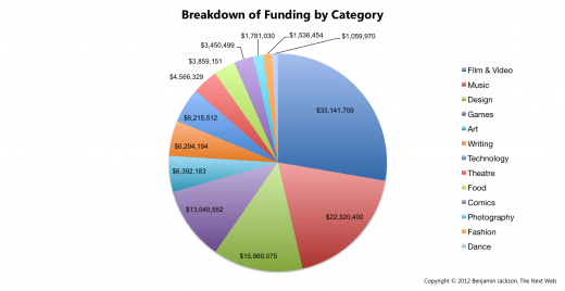Breakdown of Funding by Category2 520x268 In its 3rd year, Kickstarter successfully raises over $119 million, taking home $6 million in commission