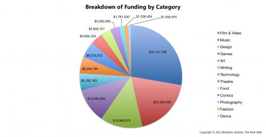Breakdown of Funding by Category