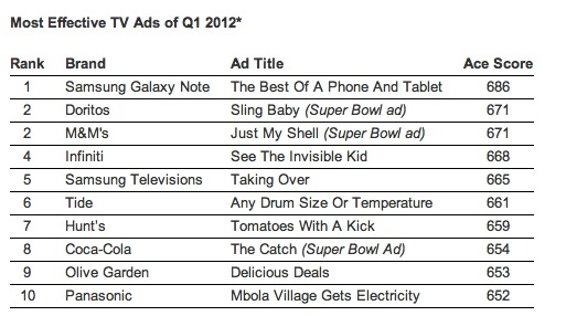 Effective Samsungs Galaxy Note ranked the most effective US advert of the year so far