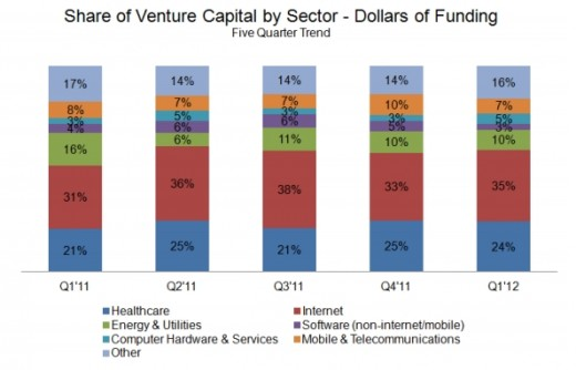 IC insight chart sectors 520x334 Q1 2012 saw more VC deals signed but less investment paid. Seed investments hit an all time high.