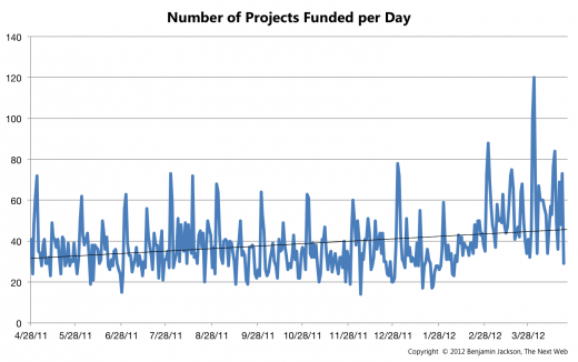Number of Projects Funded per Day