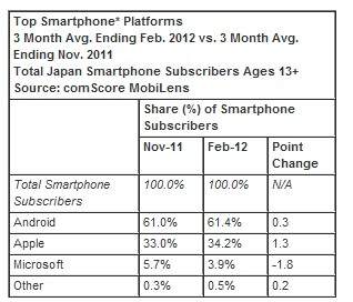 OS Comscore: Apples smartphone growth outstrips rivals in Japan but Android still dominates