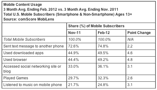 Screen Shot 2012 04 03 at 12.08.02 PM Apple snags a 2.3% gain (and #3 overall OEM) in comScores February mobile browser market share report