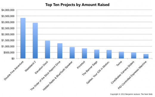 Top Ten Projects by Amount Raised