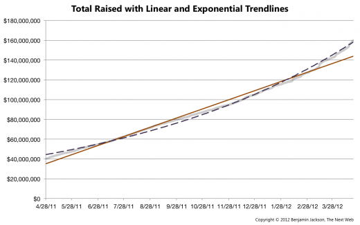 Total Raised with Linear and Exponential Trendline