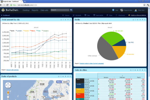 dashboard 520x348 BellaDati brings companies beautiful business analytics theyll actually want to use