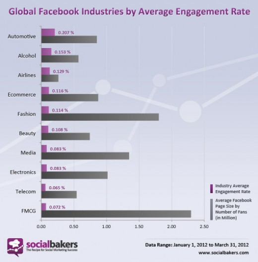 engagement 520x529 Study: The brand with the highest engagement rate on Facebook has only 14,500 fans