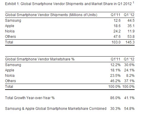 strat ana table Samsung regains global smartphone sales top spot, overtaking Apple