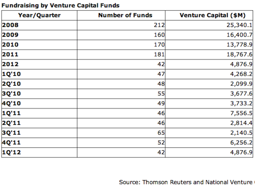vc In the US, 42 VC firms raised $4.9b in the first quarter, down from $7.6b last year