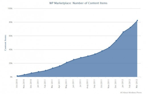 wp marketplace march 2012 520x332 Windows Phone Marketplace on track to hit 100,000 apps in late May