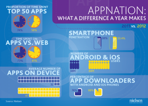 AppNation 520x374 Nielsen: US smartphones have an average of 41 apps installed, up from 32 last year