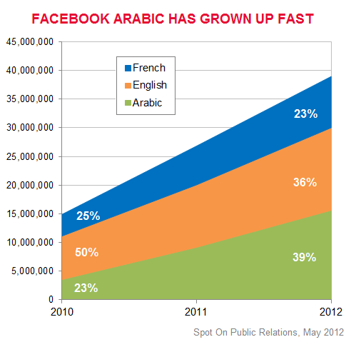 Arabic Overtakes English On Facebook In The Middle East - The most popular language