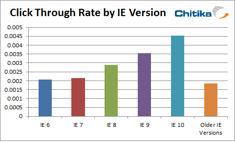 IECTR Interestingly, the more up to date a users version of Internet Explorer is, the higher their CTR