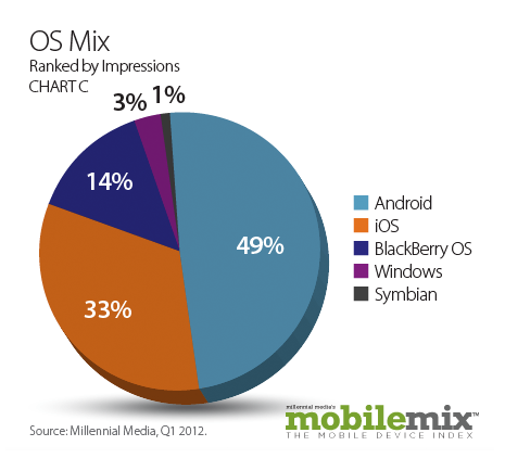 OSmix Millennial: tablets account for 20% of mobile ad impressions, Android has 49% share