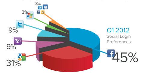 Screen Shot 2012 05 04 at 1.26.10 PM Facebook and Google dominate 76% of social logins, according to Janrain study