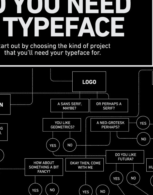 Can't decide on a typeface? This flowchart will help you choose