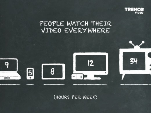 Tremor Video slide 1 520x390 52% of smartphone videos are watched at home as users become device agnostic, study finds
