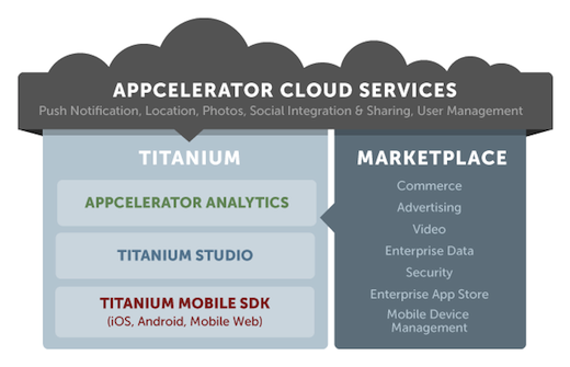 appceee Appcelerator raises $3m more from Presidio for app development platform