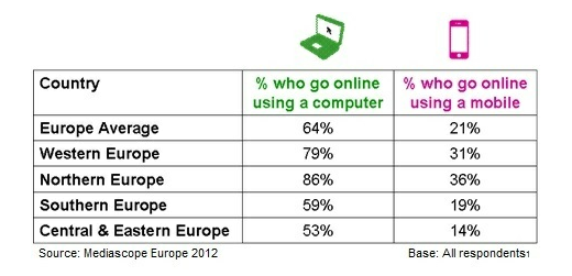 mediascope 427 million Europeans are now online, 37% uses more than one device: IAB