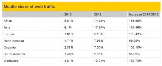 pingdom table 520x212 Mobile now accounts for 10% of Internet usage worldwide, double that of 2010: report