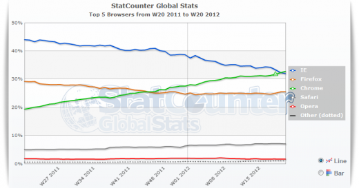 statcounter 520x273 Google Chrome overtakes Internet Explorer as the Webs most used browser