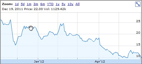 2012 06 01 12h11 29 Groupons stock unlocks and dives, further clouding the tech IPO well