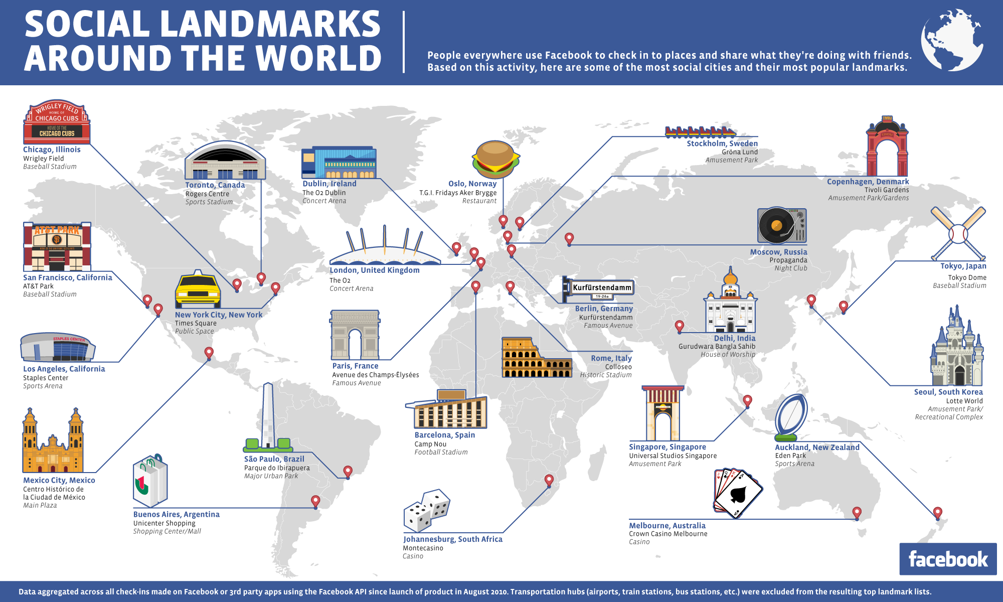 Facebook shares the most social places in the world for List of us landmarks