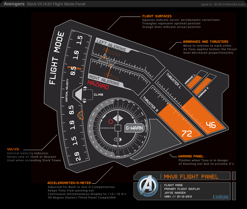 We Talk to the Creator of The Avengers UI and Iron Mans HUD