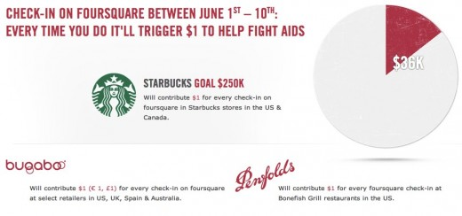 REDRUSH TO ZERO Check In 520x244 Foursquare and Starbucks have already raised over $35K to help destroy AIDS