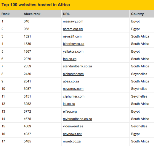 Screen Shot 2012 06 27 at 10.14.55 AM Africa needs servers: Mobile penetration has occurred, but wheres the infrastructure?