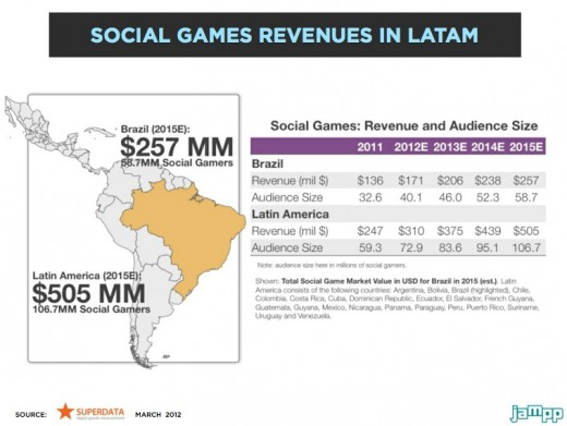 Social gaming in Latin America revenues 520x391 Social gaming in Latin America: Beyond the challenges, an opportunity to seize