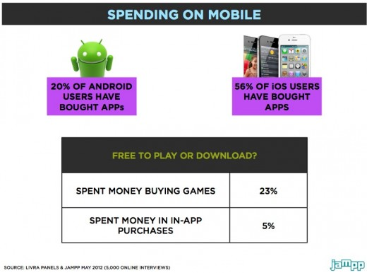 Social gaming in Latin America spending on mobile 520x386 Social gaming in Latin America: Beyond the challenges, an opportunity to seize