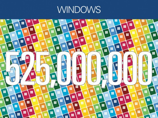 Windows 7 a Major Hit Web 520x390 Microsoft reaches 600 million Windows 7 licenses sold, adding 75 million in four months