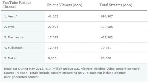 YouTube Revenue 520x285 YouTubes top 3 partners generate 1 billion streams per month in the US, Vevo leads the way