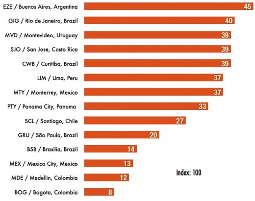 airport ranking latam 520x410 Heres a geeky ranking of Latin Americas most connected airports