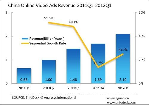 analysys Chinas online video ad revenue hit $330m in Q1 2012, up 218% year on year
