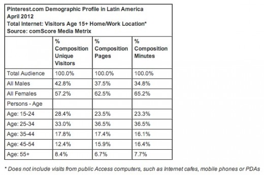 comscore on latam 3 520x346 Pinterest grew eightfold in Latin America since the beginning of the year