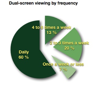 dual screen viewing in brazil by frequency ibope nielsen Social TV on the rise in Brazil as 43% of Internet users browse the Web while watching TV