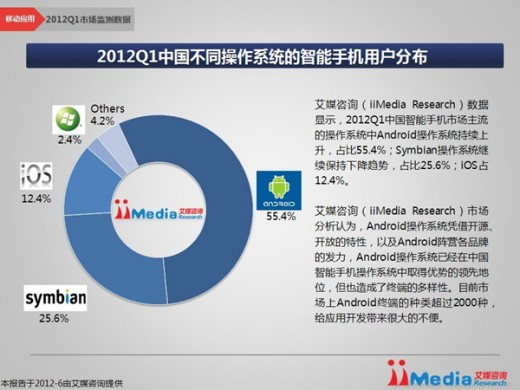 iimedia1 520x390 Android marches on in China, now accounts for 55.4% of smartphones, iOS at 12.4%
