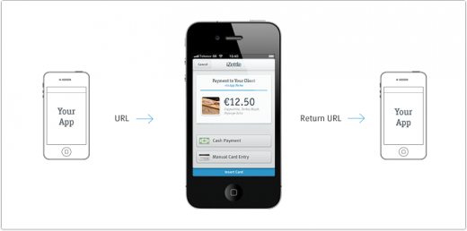 illustration 520x258 iZettle, Europes answer to Square, launches its social payments API for developers