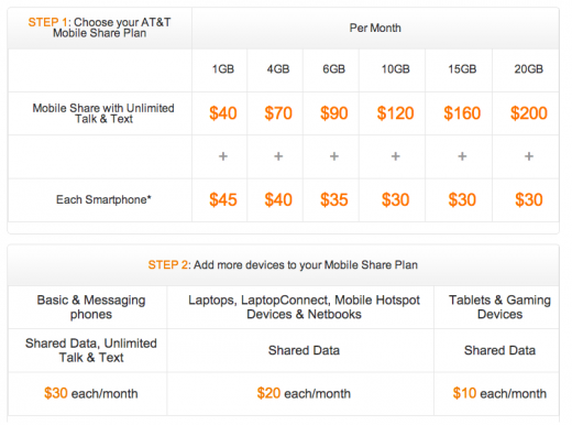 Screen Shot 2012 07 18 at 12.11.41 520x386 AT&T unveils Mobile Share data plans; allows for up to 10 devices, launching late August