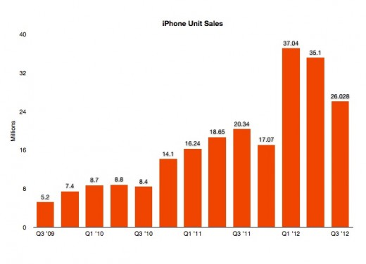 Screen Shot 2012 07 24 at 1.53.47 PM 520x376 Apple misses in Q3 2012: $35B revenue, $8.8B profit with $9.32 EPS, 26M iPhones, 17M iPads sold