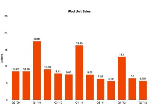Screen Shot 2012 07 24 at 1.53.55 PM 520x363 Apple misses in Q3 2012: $35B revenue, $8.8B profit with $9.32 EPS, 26M iPhones, 17M iPads sold