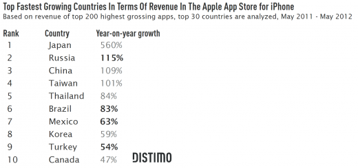 Top Fastest Growing Countries In Terms Of Revenue In The Apple App Store for iPhone 520x245 Emerging iPhone app markets: Russia, Brazil, Mexico and Turkey