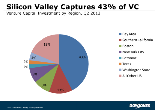 dow3 US companies raised $8.1 billion through 863 VC deals in Q2 2012: Report