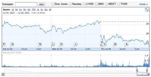 facebook1 520x267 Despite hitting its earning projections, Facebook stock falls to a new low at $25