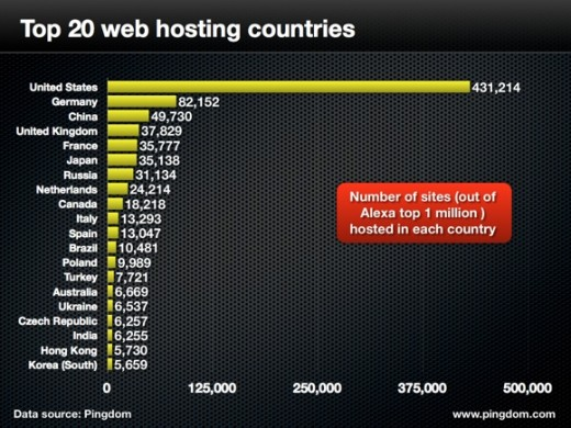 top web hosting countries 520x390 Pingdom: US is the worlds largest Website host, 5x more than second place Germany